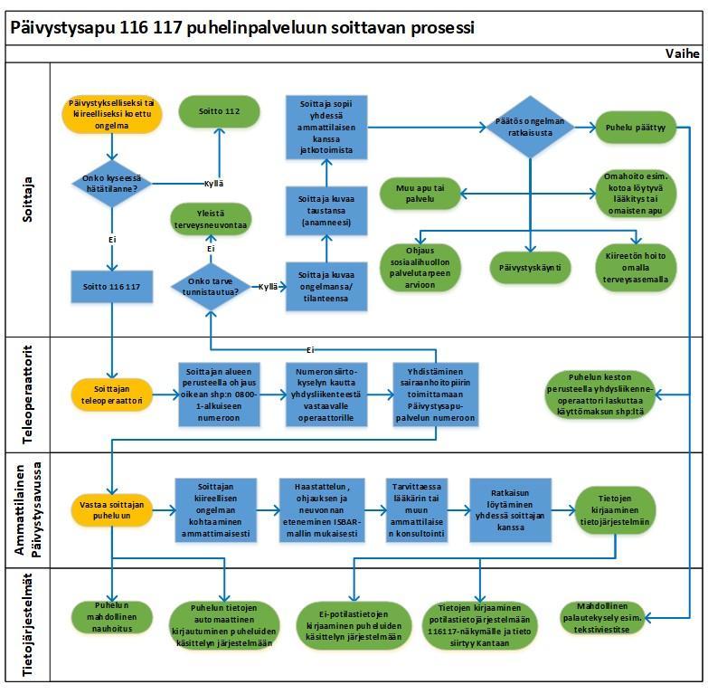 Päivystysapu 116117 puhelinpalveluun soittavan prosessi
